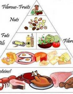 Diabetes food chart also updated rh checkdiabetes