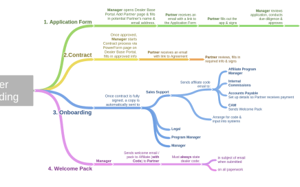 Partner_Onboarding_Legal_Process_Map