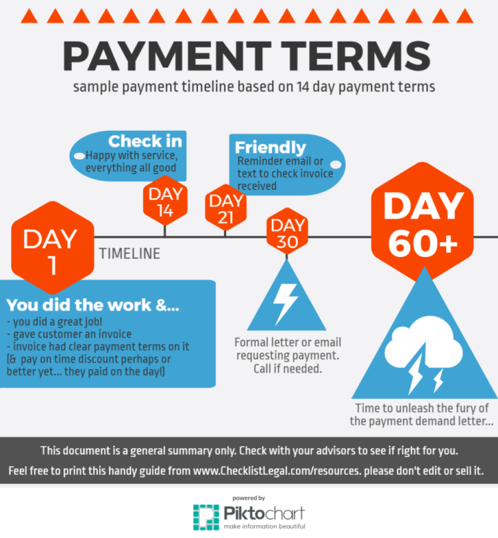 Sample Payment Terms timeline for collecting debts for small businesses