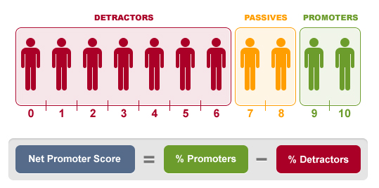 Net Promoter Score (checkmarket.com)