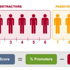 0 A 10 2005 Ford Stereo Wiring Diagram Net Promoter Score Nps Use Application And Pitfalls The Is Calculated As Difference Between Percentage Of Promoters Detractors Not Expressed But
