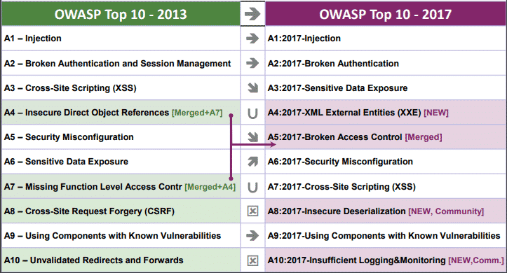 Image result for owasp top 10 2020 vs 2017