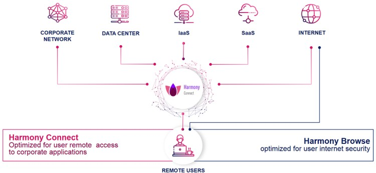 Harmony Browse | Check Point Software