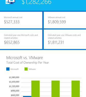 Switch to Hyper-V and save big time with Microsoft