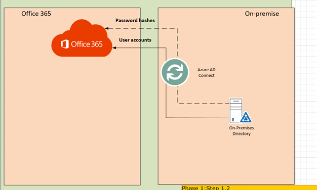 STEP BY STEP MIGRATE EXCHANGE FROM ON-PREMISES TO OFFICE 365 PART 2 – DEPLOY AZURE AD CONNECT WITH EXPRESS SETTINGS #OFFICE365 #MVPHOUR #STEP-BY-STEP