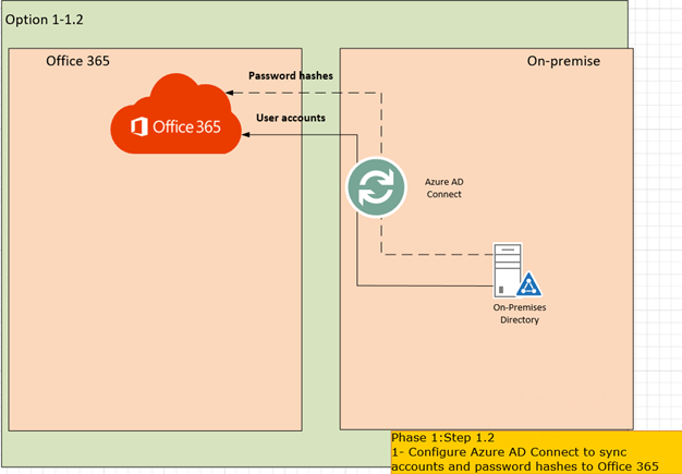 Step By Step Migrate Exchange From On Premises To Office 365 Part 2