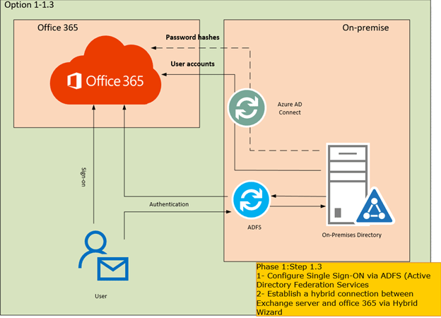 sccm deployment diagram main service panel wiring step by migrate exchange from on-premises to office 365 part 5 – active ...