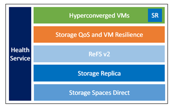 061017_1636_DeployingSt3?w=1080 deploying storage spaces direct part 21 reference architecture