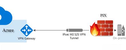 SITE-TO-SITE VPN FROM CISCO PIX TO AZURE #AZURE #MVPHour #CISCO #PIX #VPN