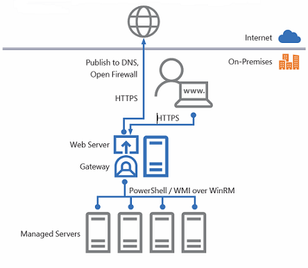 STEP BY STEP TO INSTALL PROJECT HONOLULU AND MAKE THE WORLD A BETTER PLACE #PROJECTHONOLULU #MVPHOUR # WINDOWSSERVER # STEP-BY-STEP