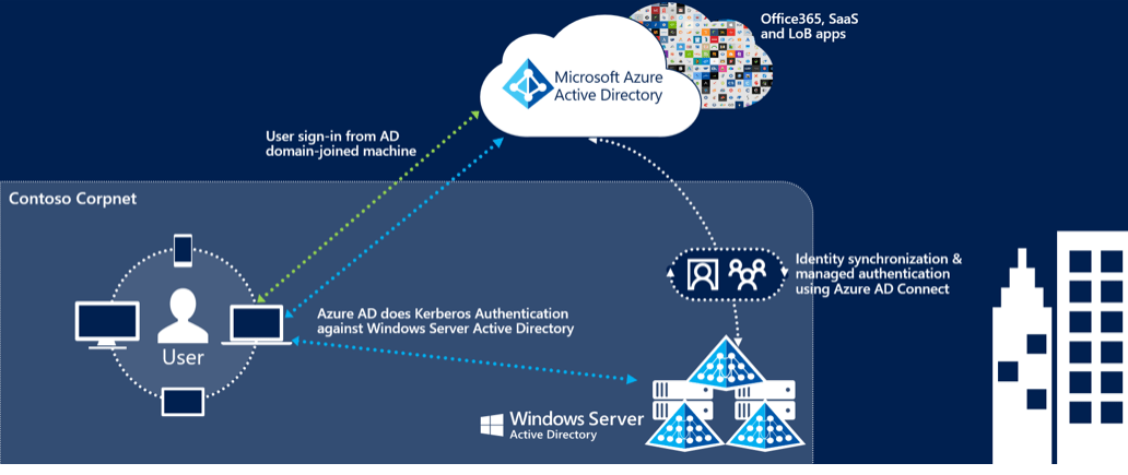 Configuring Active Directory Seamless Single Sign-On for Office 365