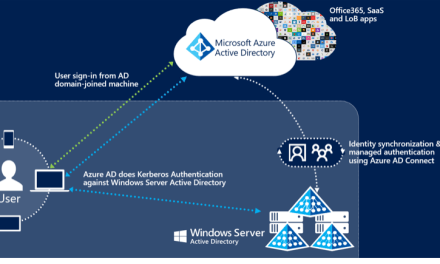 Configuring Active Directory Seamless Single Sign-On for Office 365 and Cloud Apps #Office365 #SingleSignon