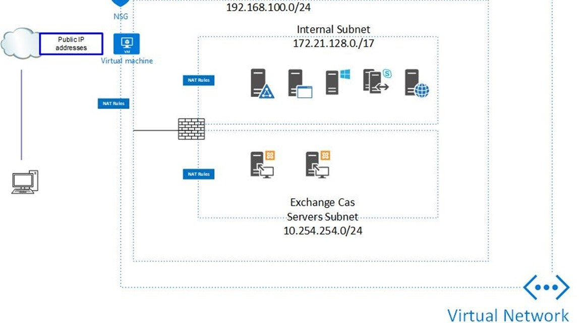 Free to build Sophos XG firewall at Azure Hyper-V Nested VM