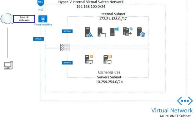 Free to build Sophos XG firewall at Azure Hyper-V Nested VM #Azure #MVPBUZZ #MVPHOUR #FIREWALL #SOPHOS