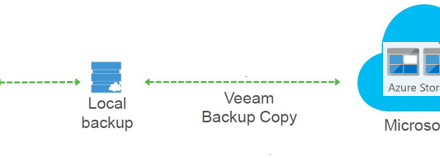 How to use Veeam to archive on-premises data to Azure Blob #Veeam #Azure #Azure Blob #MVPHOUR