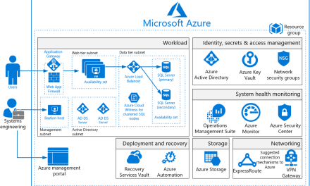 Using Azure Blueprints: Implementation best practices to put security first