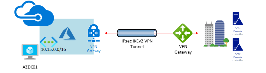 Deploy a New Active Directory Domain Controller Server at Azure #Azure #Active Directory #AD #mvphour #Windows server 2019