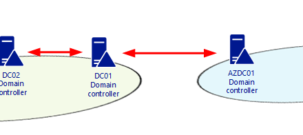 How to Fix Missing SYSVOL and NETLOGON share and replication issues on new Domain Controller at Azure