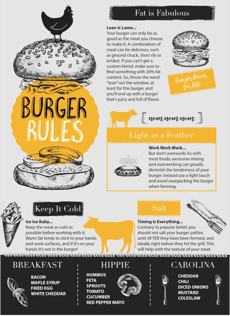burger tips, how to make the perfect burger, DIY burgers