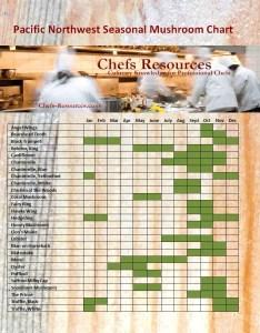 Wild mushroom seasonal chart click to englarge also washington state chefs resources rh