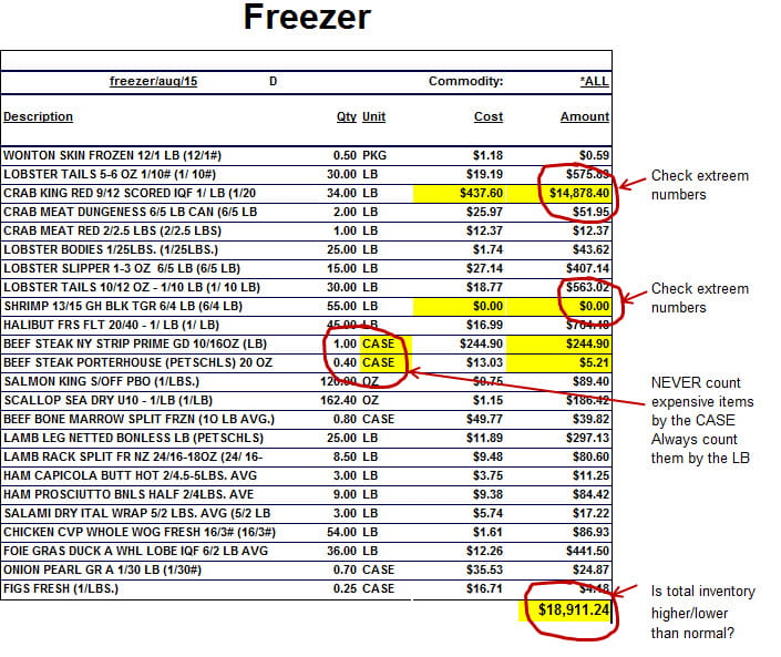 Food Cost Control - Analyzing the Food Inventory Sheet