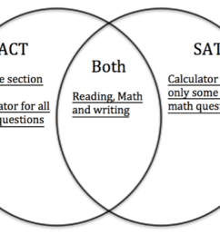 but you can use a calculator for all of the act math questions we can express all of these similarities and differences in a venn diagram  [ 1422 x 834 Pixel ]