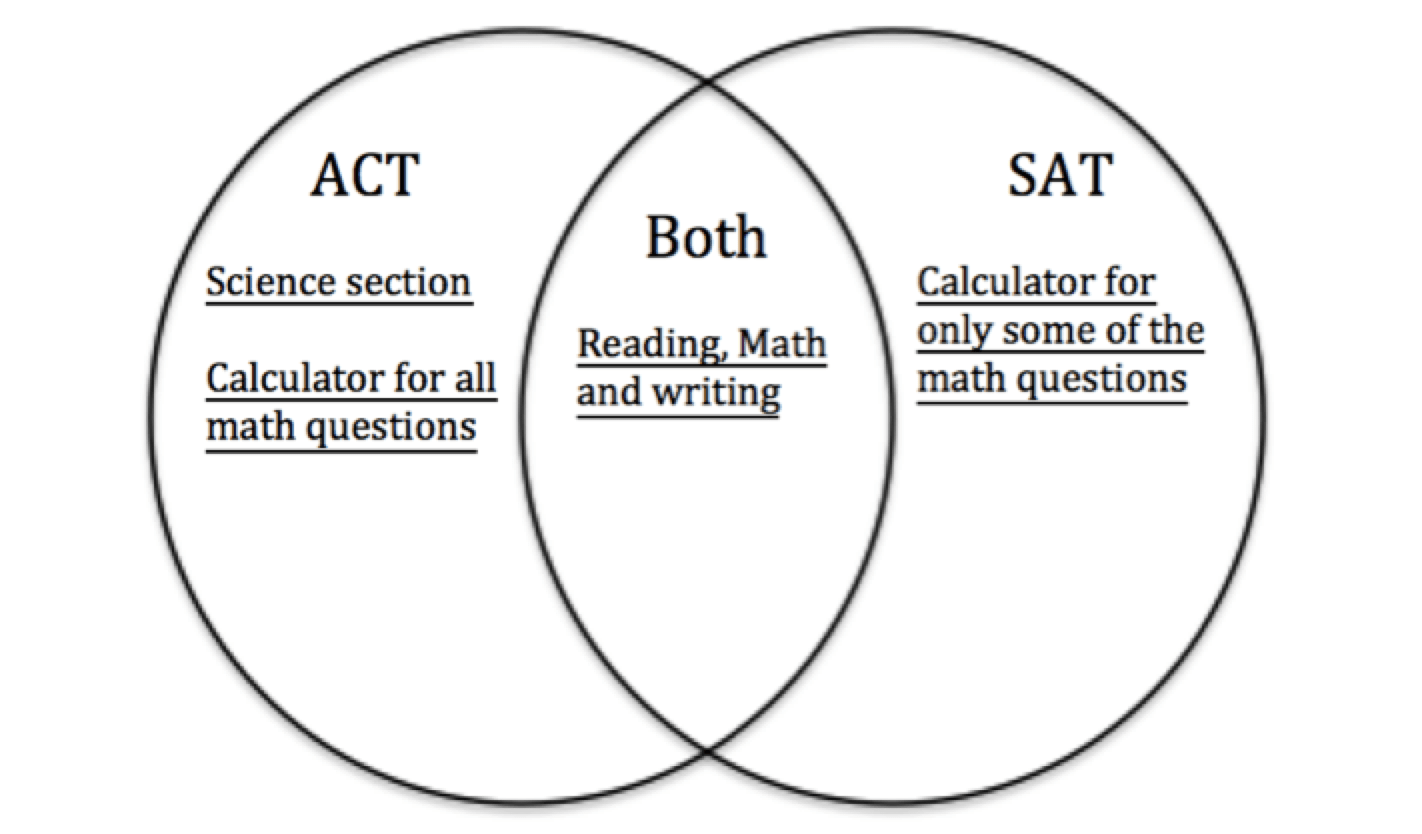 hight resolution of  but you can use a calculator for all of the act math questions we can express all of these similarities and differences in a venn diagram