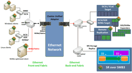 small resolution of figure 1 multi protocol multi topology end to end iscsi iser fcoe smb3 nvme of support