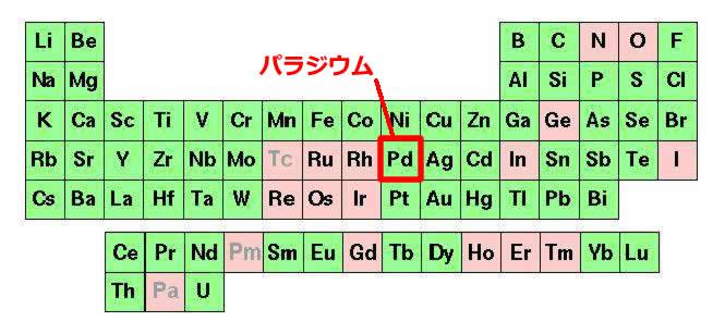 palladium_periodic.jpg