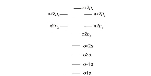 show the orbital filling diagram for bromine ao smith wiring mo theory fill order