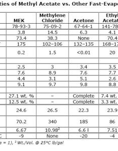 Solvent comparisons also properties of liquids rh chem fsu