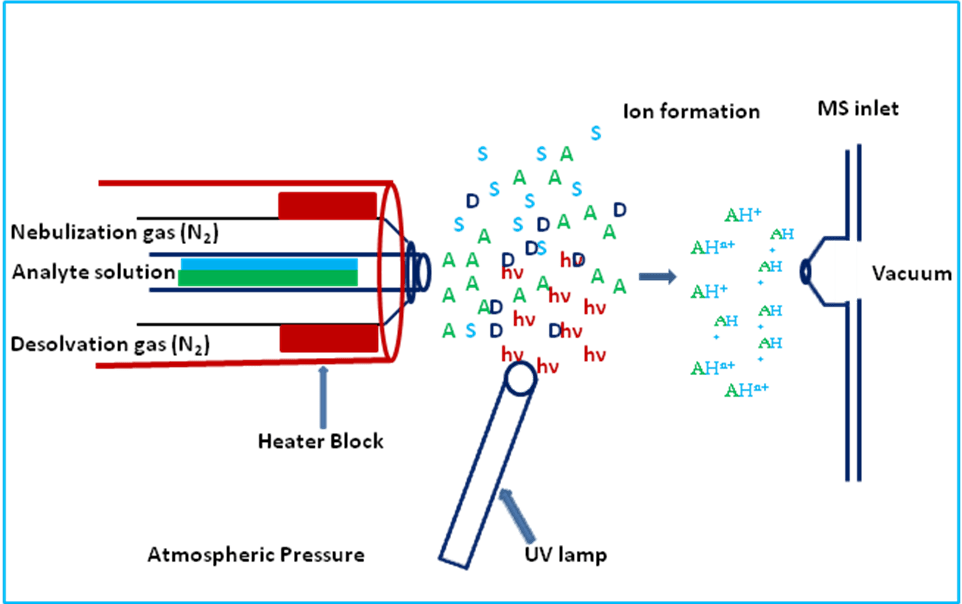 schematic diagram of mass spectrometer hunter fan wiring light spectrometry introduction department chemistry appi source