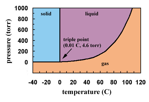 diagram of solid liquid and gas simple atp phase diagrams