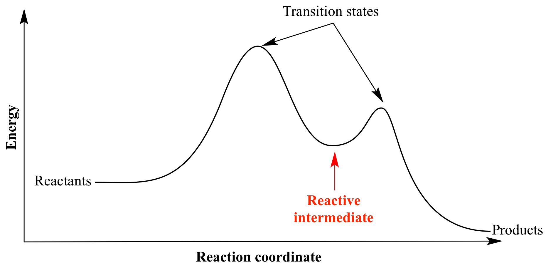 where are the intermediates and transition states in this diagram strat hss wiring illustrated glossary of organic chemistry reactive