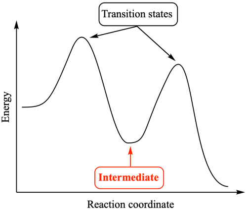 small resolution of in an energy profile an intermediate appears at an energy saddle point whereas a transition state appears at an energy maximum