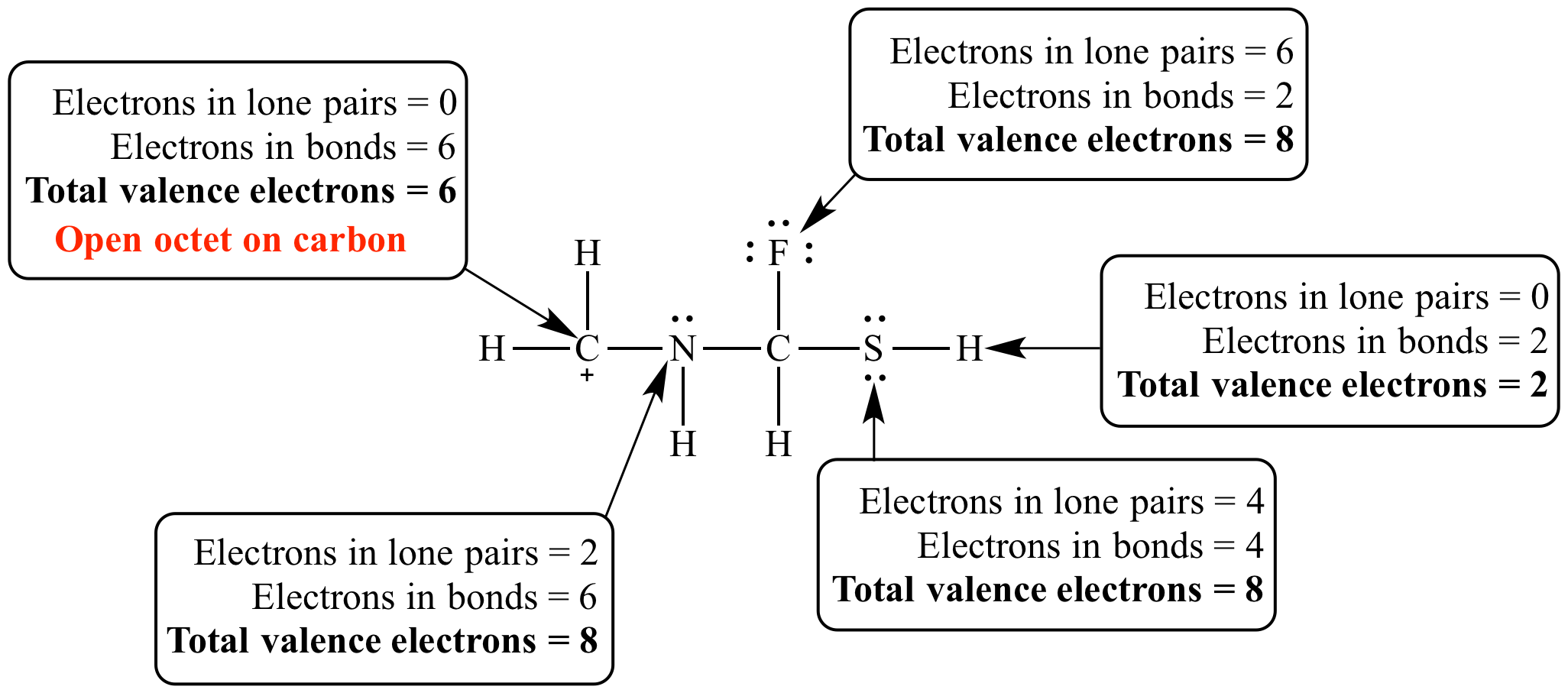 Number Of Valence Electrons In Sulfur