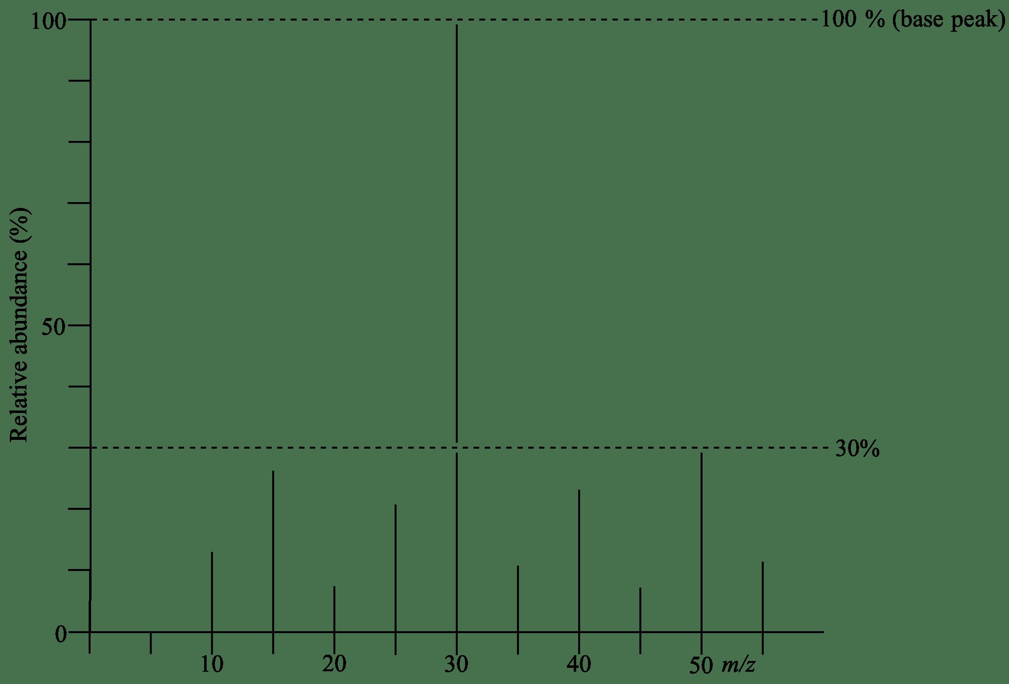 Mass Spectrometry Equation Chemistry