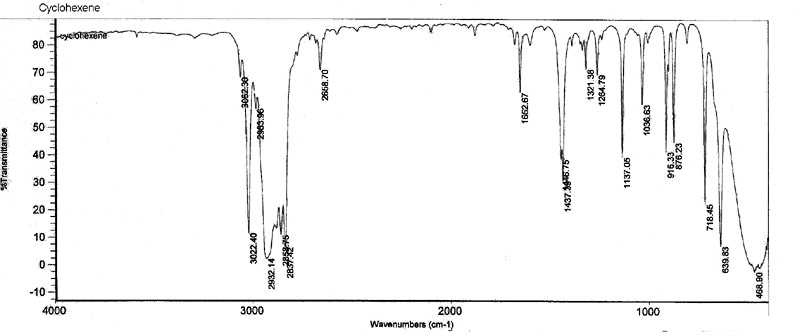 How could IR spectroscopy be used to distinguish between