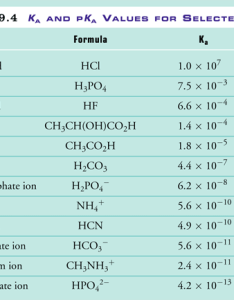 also unit elaboration acid and base strength rh chem uwec