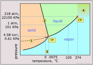 What are crystal phase diagrams?  Example
