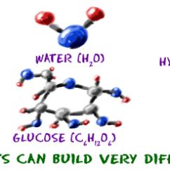 Simple Atom Diagram Air Pressure Switch Wiring Chem4kids Com Atoms Common Elements