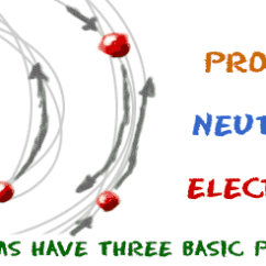 Simple Atom Diagram 2 Way Switch Wiring Home Chem4kids Com Atoms Structure Are Building Blocks
