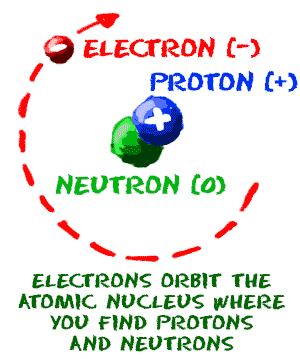 simple atom diagram honda power steering chem4kids com atoms structure image showing classic of an with a neutron and proton in the nucleus