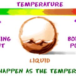 States Of Matter Change Diagram 71 Chevelle Ac Wiring Chem4kids Com Changing