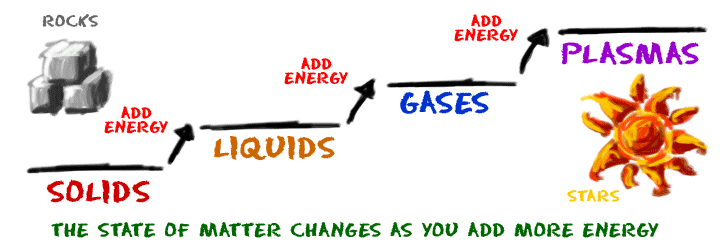 states of matter change diagram haltech interceptor wiring chem4kids com adding energy can create a phase in