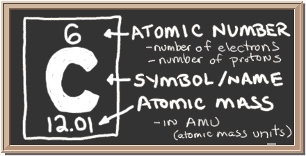 periodic elements diagram pwm wiring chem4kids com carbon orbital and bonding info chalkboard with description of table notation for there is a square three