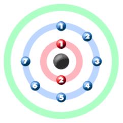 Orbital Diagram For Beryllium Shear And Moment Problems Chem4kids.com: Fluorine : Bonding Info