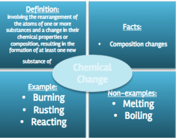Literacy Stations In The Chemistry Classroom Chemical