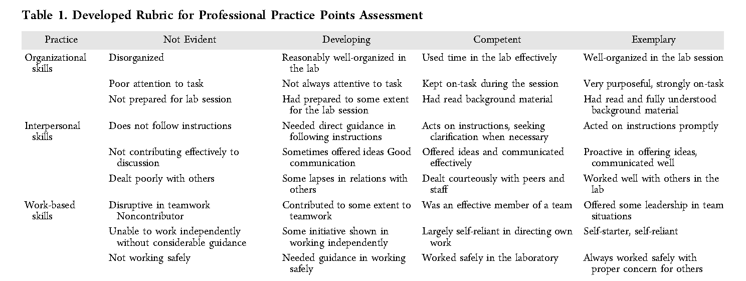 Staff Did Not See The Student Self-Assessments Until After Entering Their  Own Feedback.