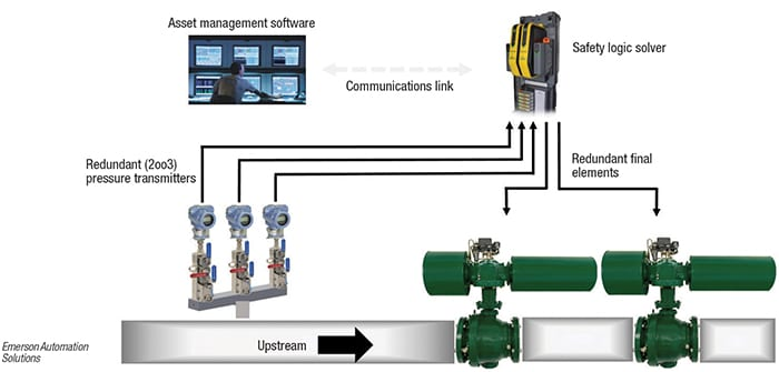 Prevent Product Release with Pressure Protection Systems - Chemical Engineering